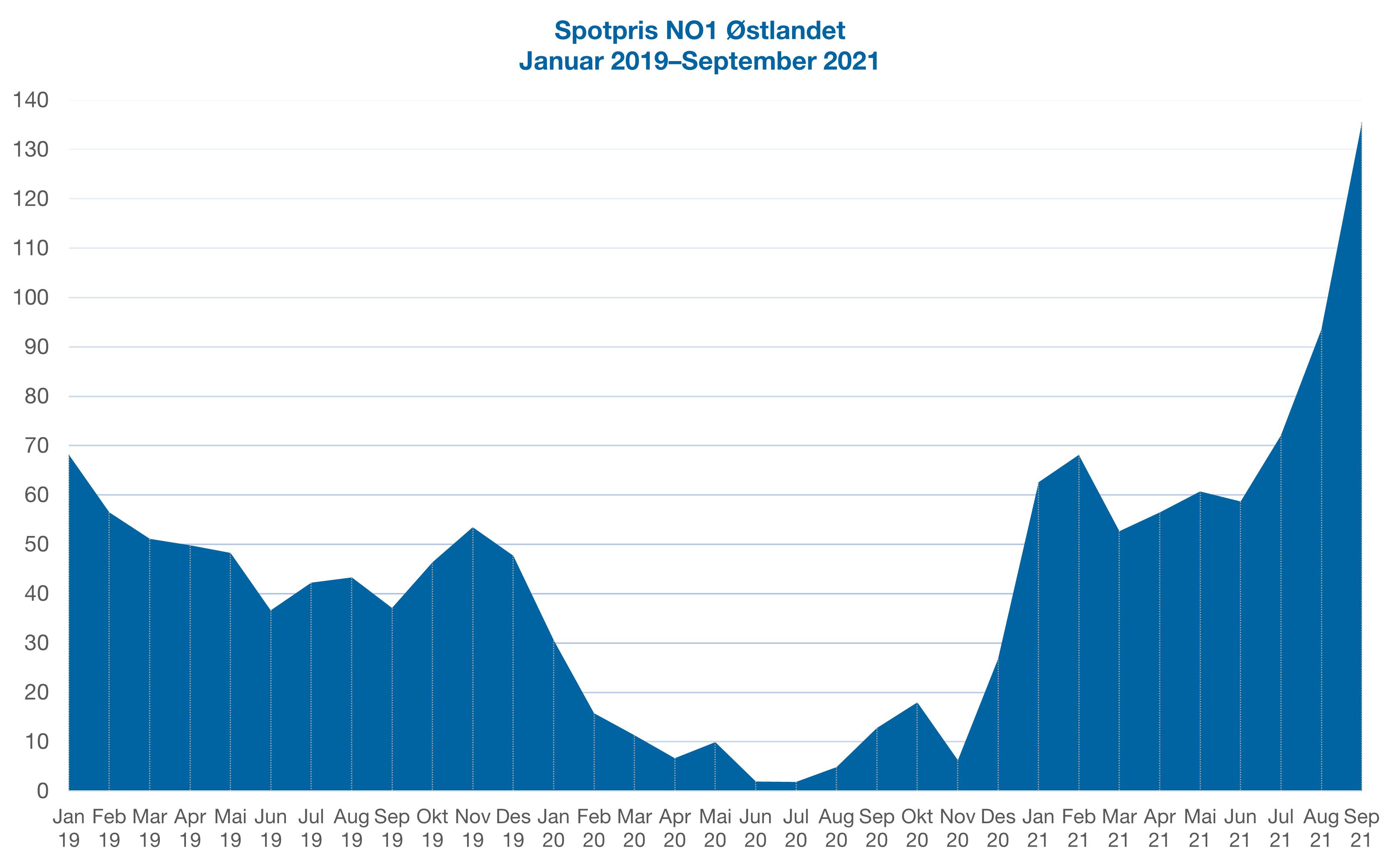 Graf som viser strømprisen på Østlandet de siste tre årene